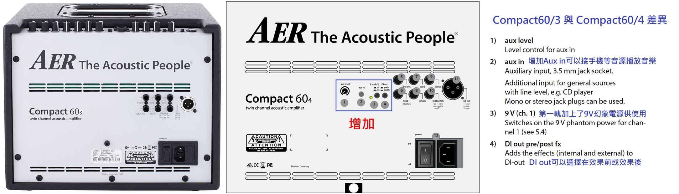 compact60/3 vs compact60/4