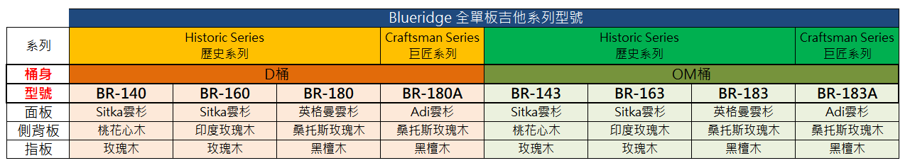 Blueridge型號